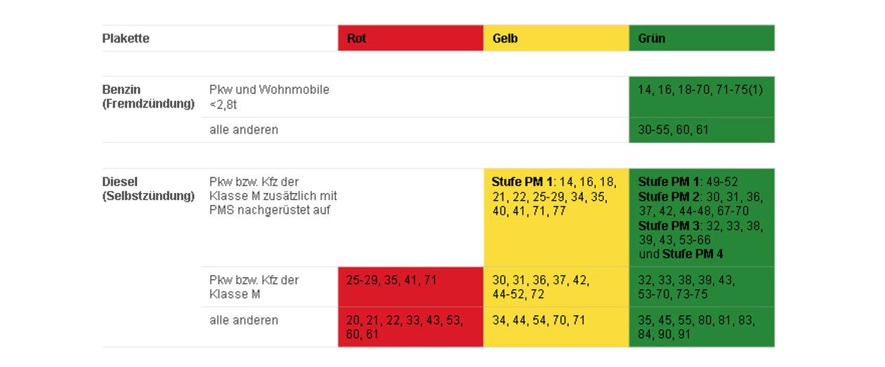 autohaus-inoglu-Feinstaubplakette-tabelle